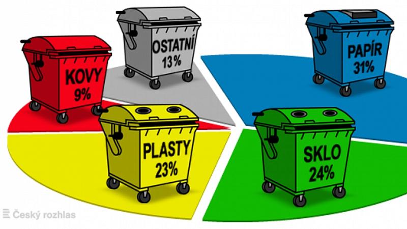 internet - Odpady